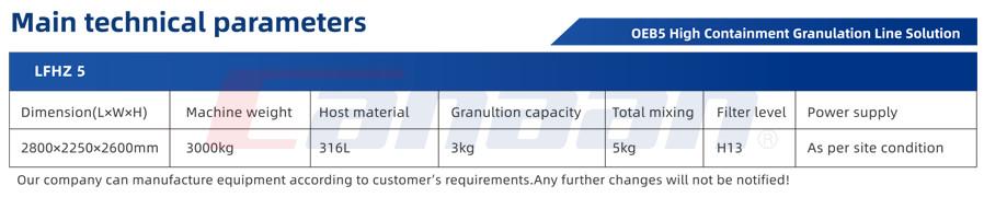 High Containment Granulation Line