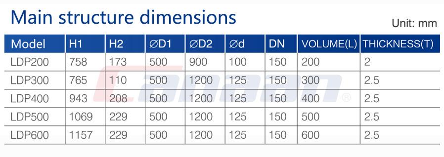 LDP Round Tablets Bin