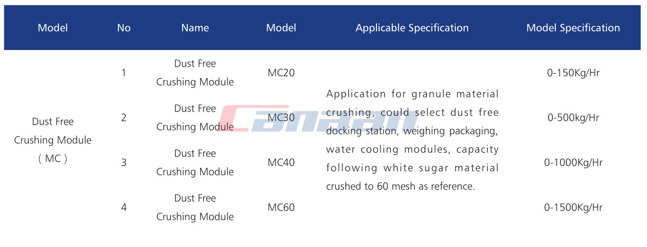 MC Series Dust Free Crushing Module